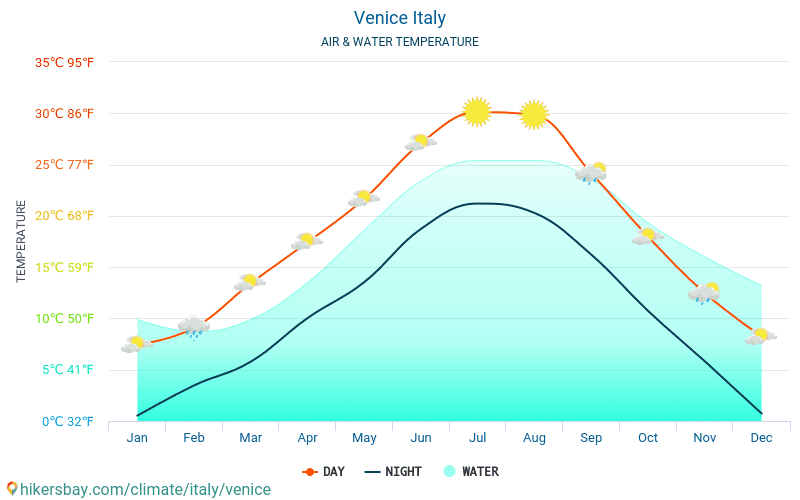 Venice - Water temperature in Venice (Italy) - monthly sea surface temperatures for travellers. 2015 - 2020 hikersbay.com