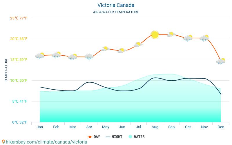 Victoria - Wassertemperatur im Victoria (Kanada) - monatlich Meer Oberflächentemperaturen für Reisende. 2015 - 2021 hikersbay.com
