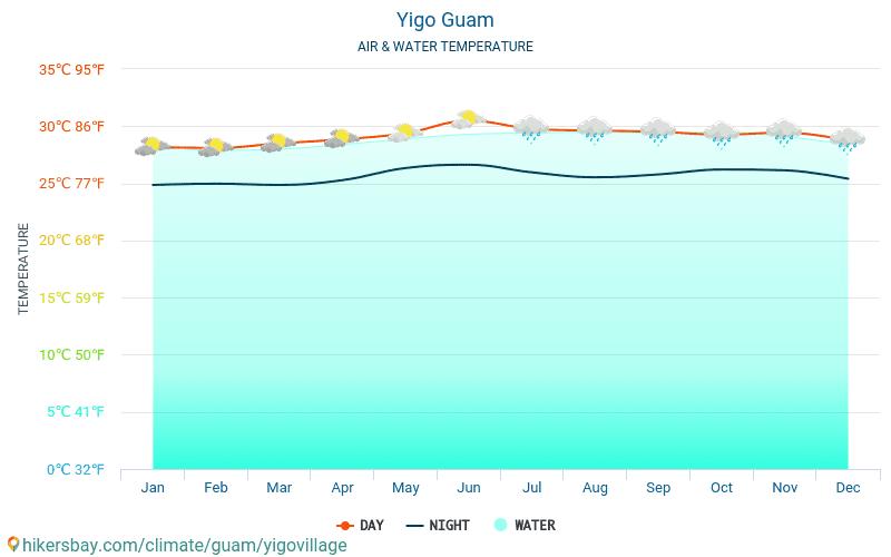 Yigo - Ūdens temperatūra Yigo (Guama) - katru mēnesi jūras virsmas temperatūra ceļotājiem. 2015 - 2021 hikersbay.com