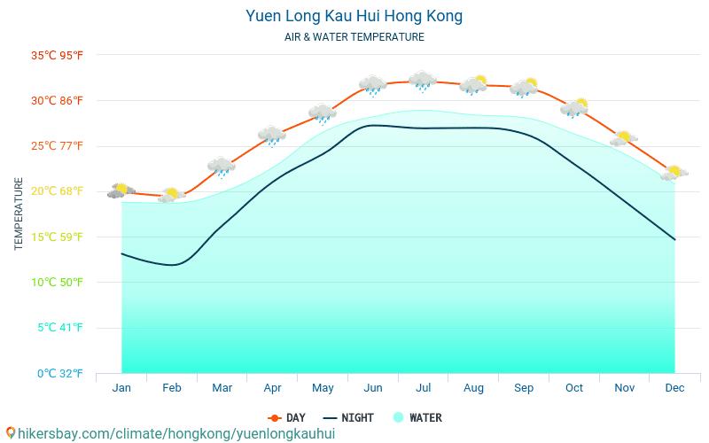Yuen Long Kau Hui - Temperatura apei în Yuen Long Kau Hui (Hong Kong) - lunar mare temperaturile de suprafață pentru călătorii. 2015 - 2021 hikersbay.com
