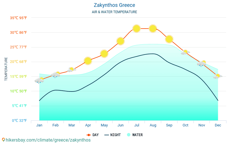 Закинтос - Температурата на водата в Закинтос (Гърция) - месечни температури на морската повърхност за пътници. 2015 - 2021 hikersbay.com