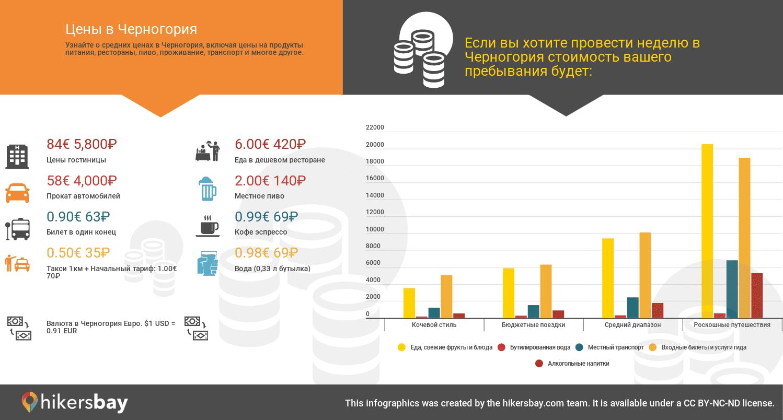 Стоимость коммунальных услуг в черногории недвижимость в финляндии для русских пенсионеров
