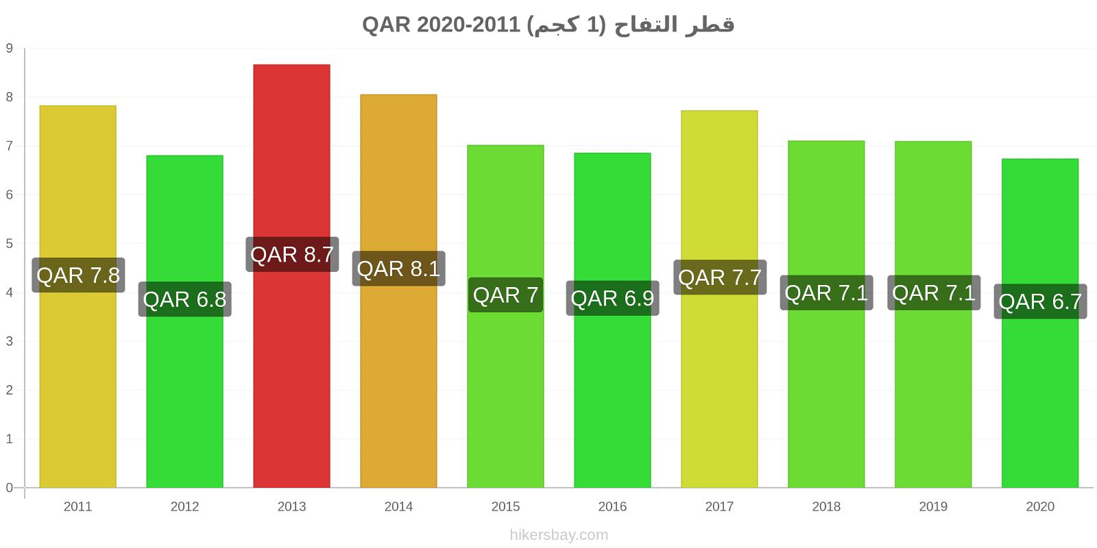 قطر تغيرات السعر التفاح (1 كجم) hikersbay.com