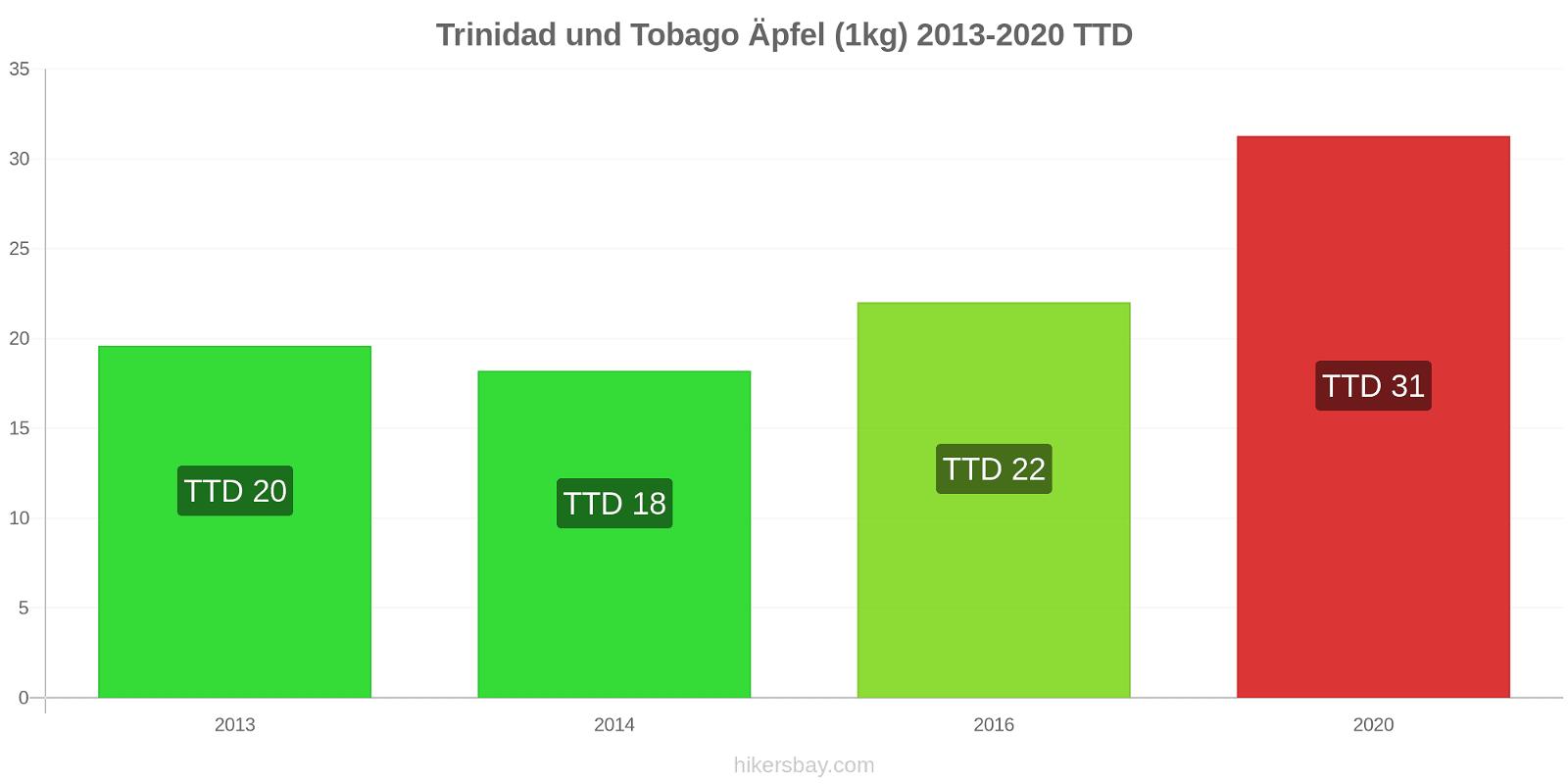 Trinidad und Tobago Preisänderungen Äpfel (1kg) hikersbay.com
