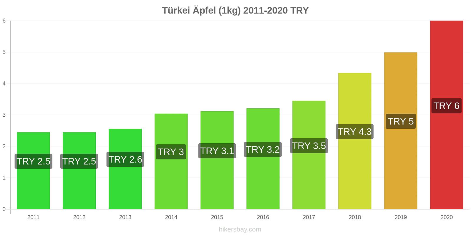 Türkei Preisänderungen Äpfel (1kg) hikersbay.com