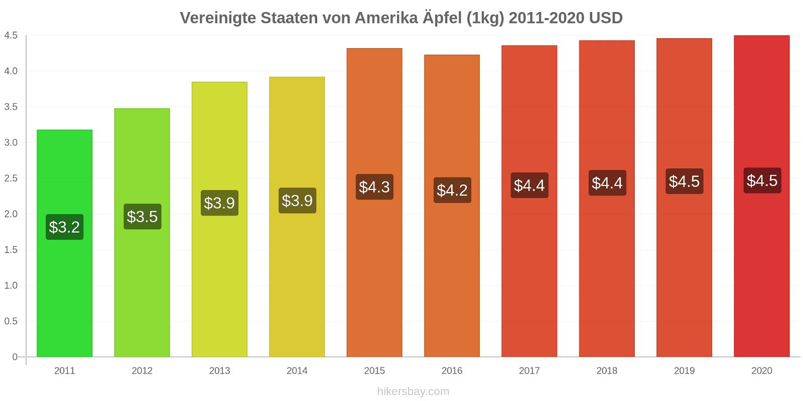 Vereinigte Staaten von Amerika Preisänderungen Äpfel (1kg) hikersbay.com