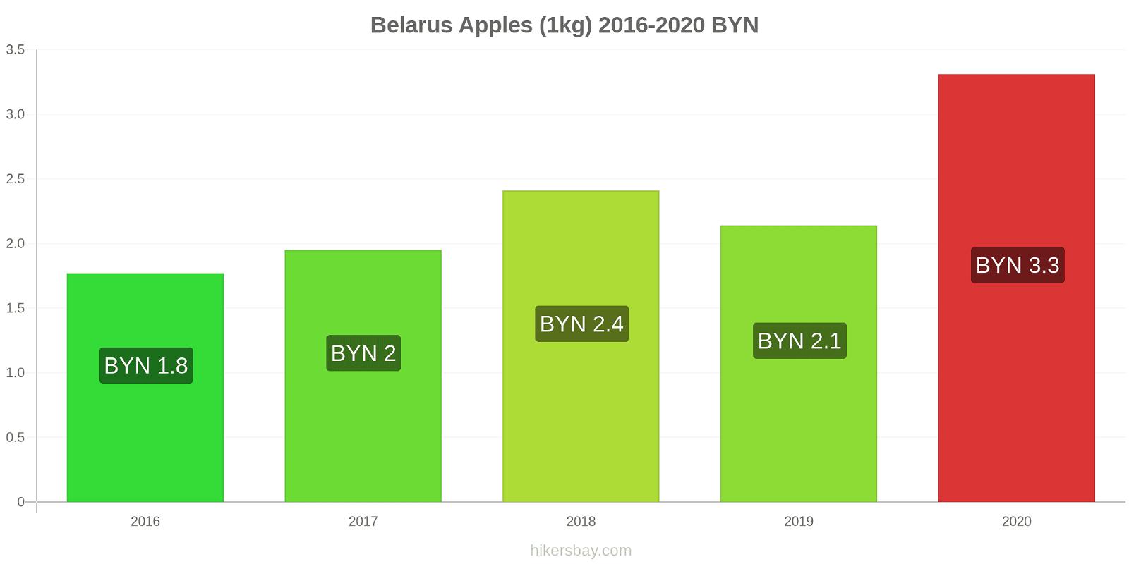 Belarus price changes Apples (1kg) hikersbay.com