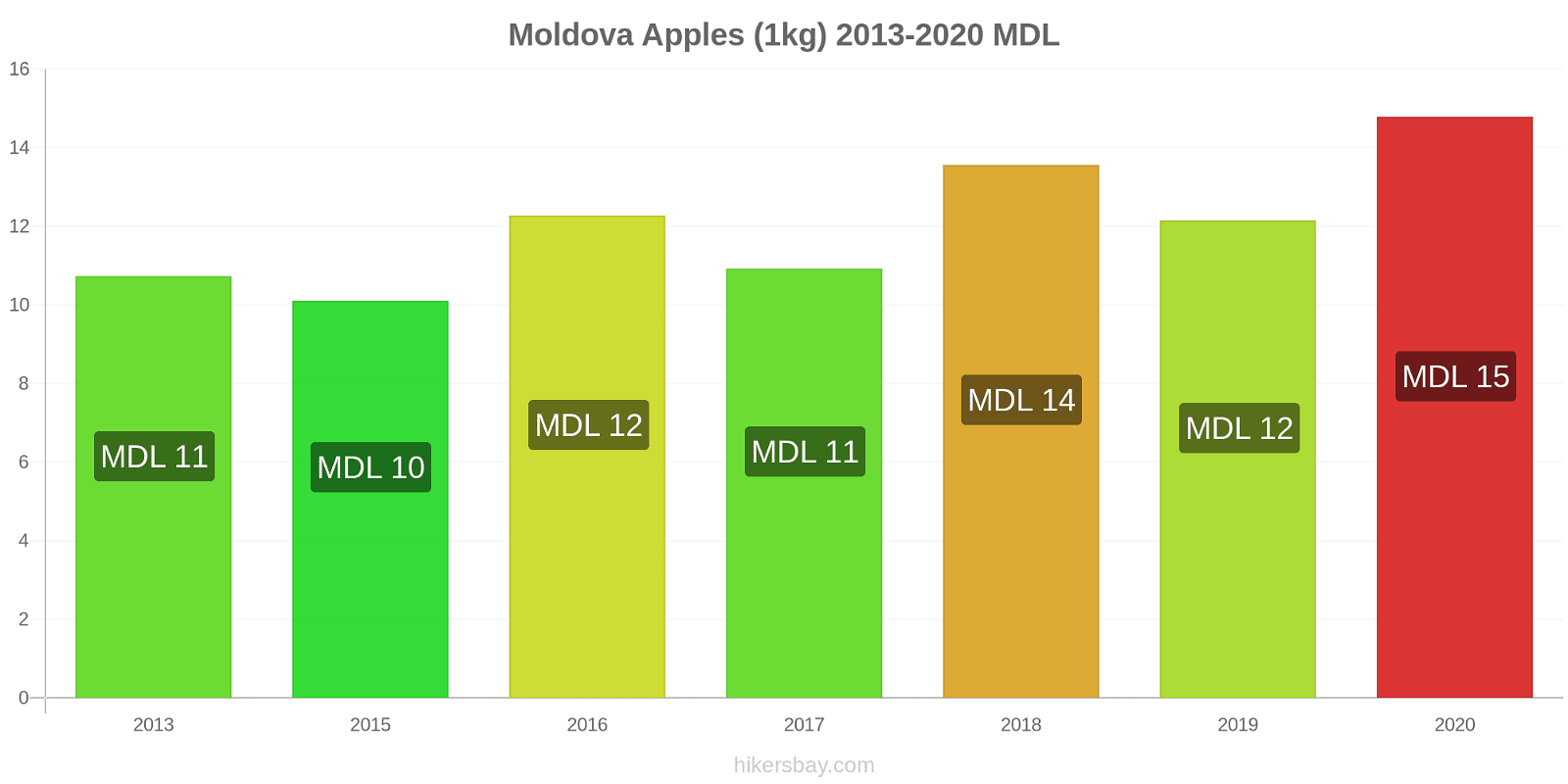 Moldova price changes Apples (1kg) hikersbay.com
