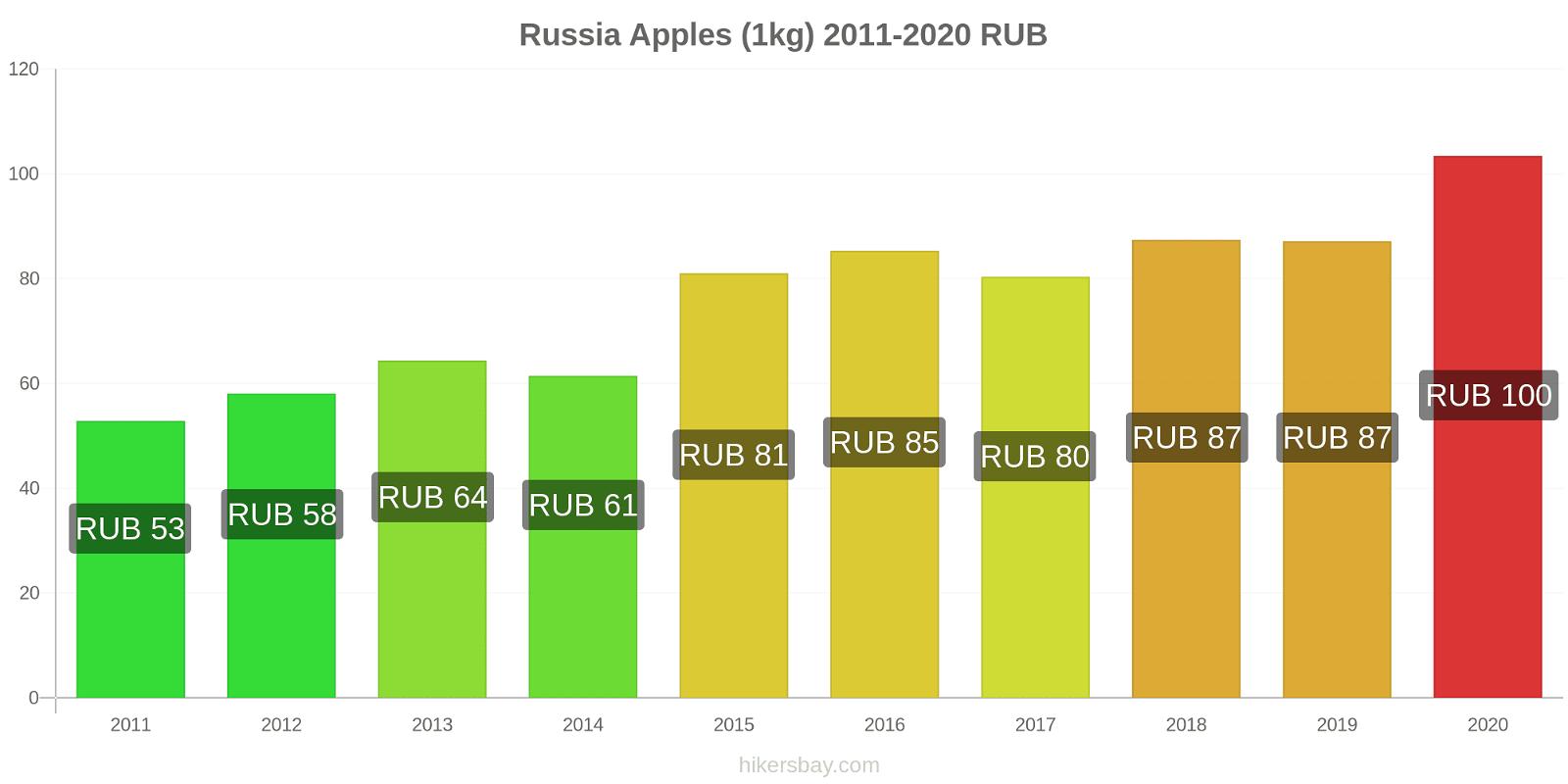 Russia price changes Apples (1kg) hikersbay.com