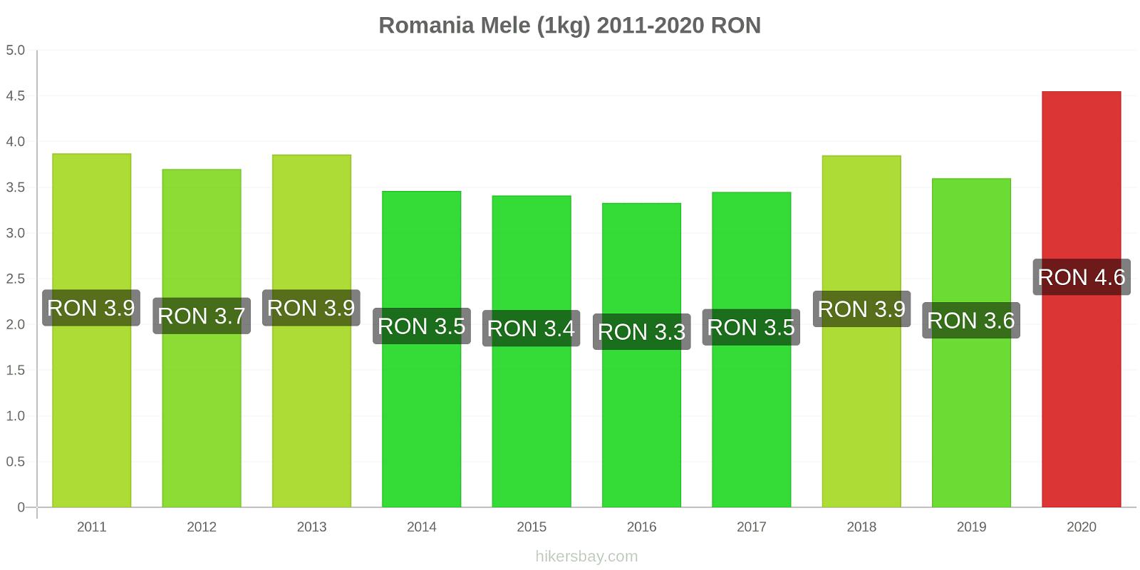 Romania variazioni di prezzo Mele (1kg) hikersbay.com