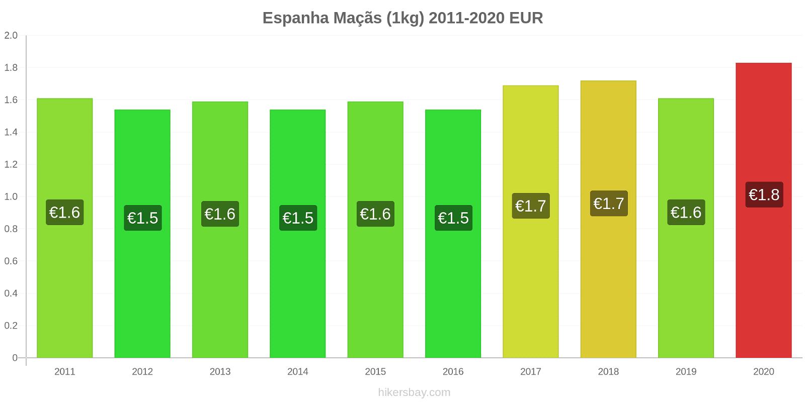 Espanha variação de preço Maçãs (1kg) hikersbay.com