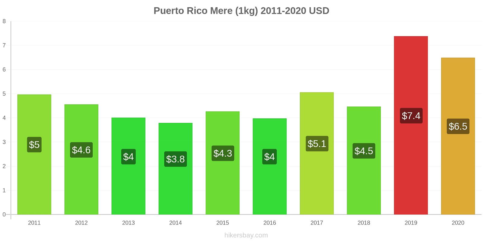 Puerto Rico modificări de preț Mere (1kg) hikersbay.com