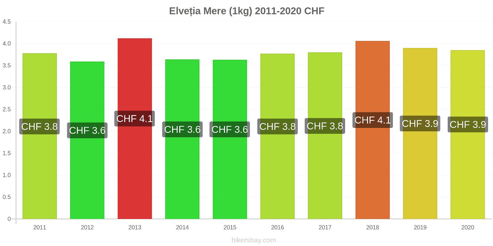 Elveția modificări de preț Mere (1kg) hikersbay.com