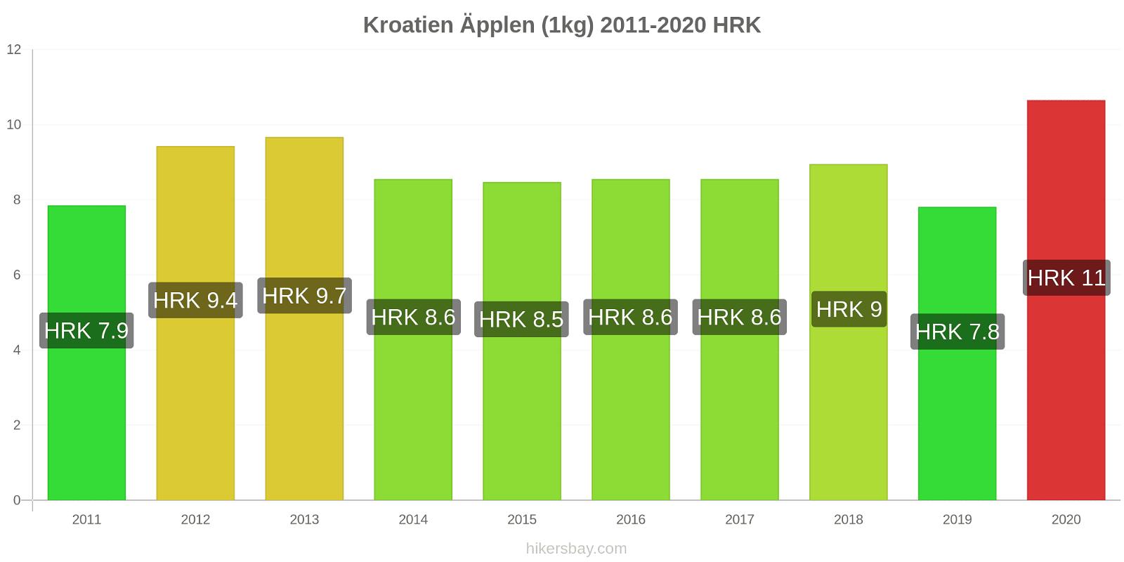 Kroatien prisförändringar Äpplen (1kg) hikersbay.com