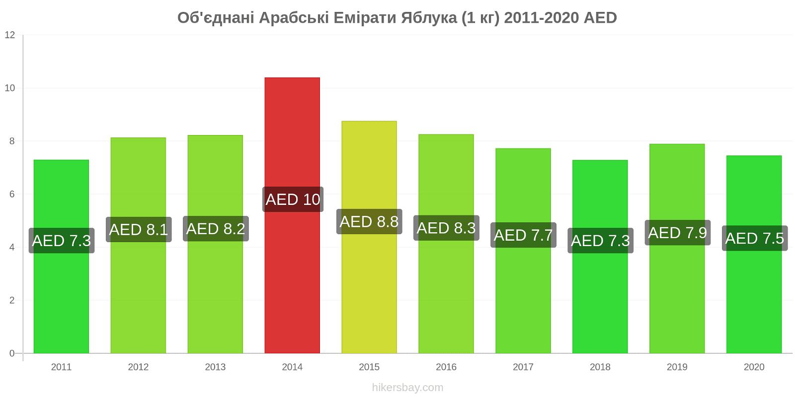 Об'єднані Арабські Емірати зміни цін Яблука (1 кг) hikersbay.com