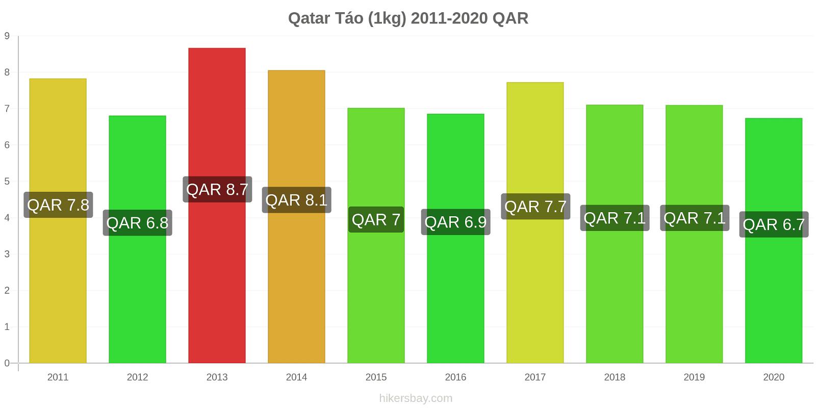 Qatar thay đổi giá Táo (1kg) hikersbay.com