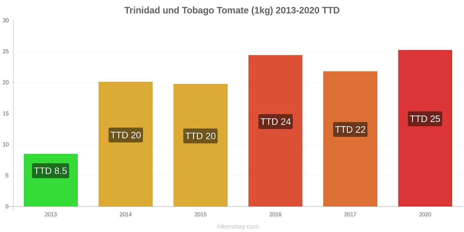 Trinidad und Tobago Preisänderungen Tomaten (1kg) hikersbay.com