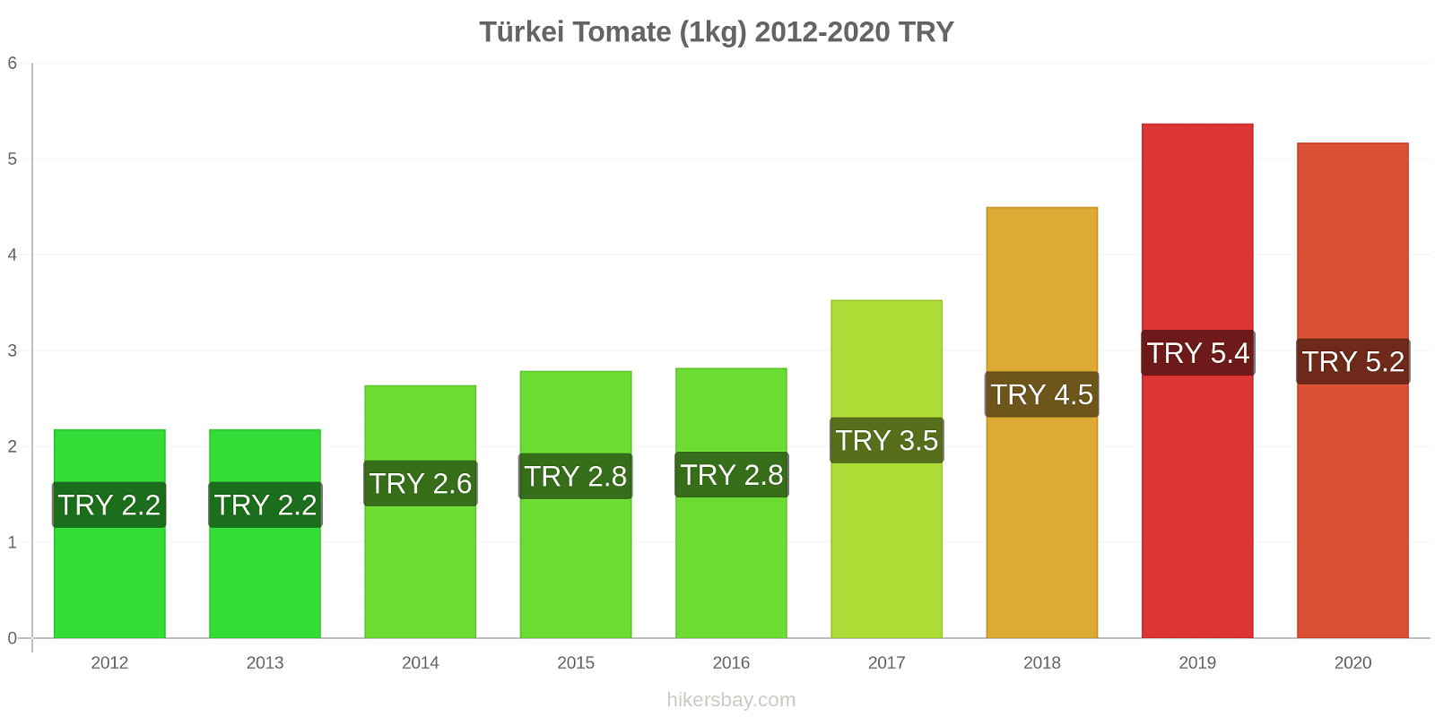 Türkei Preisänderungen Tomaten (1kg) hikersbay.com