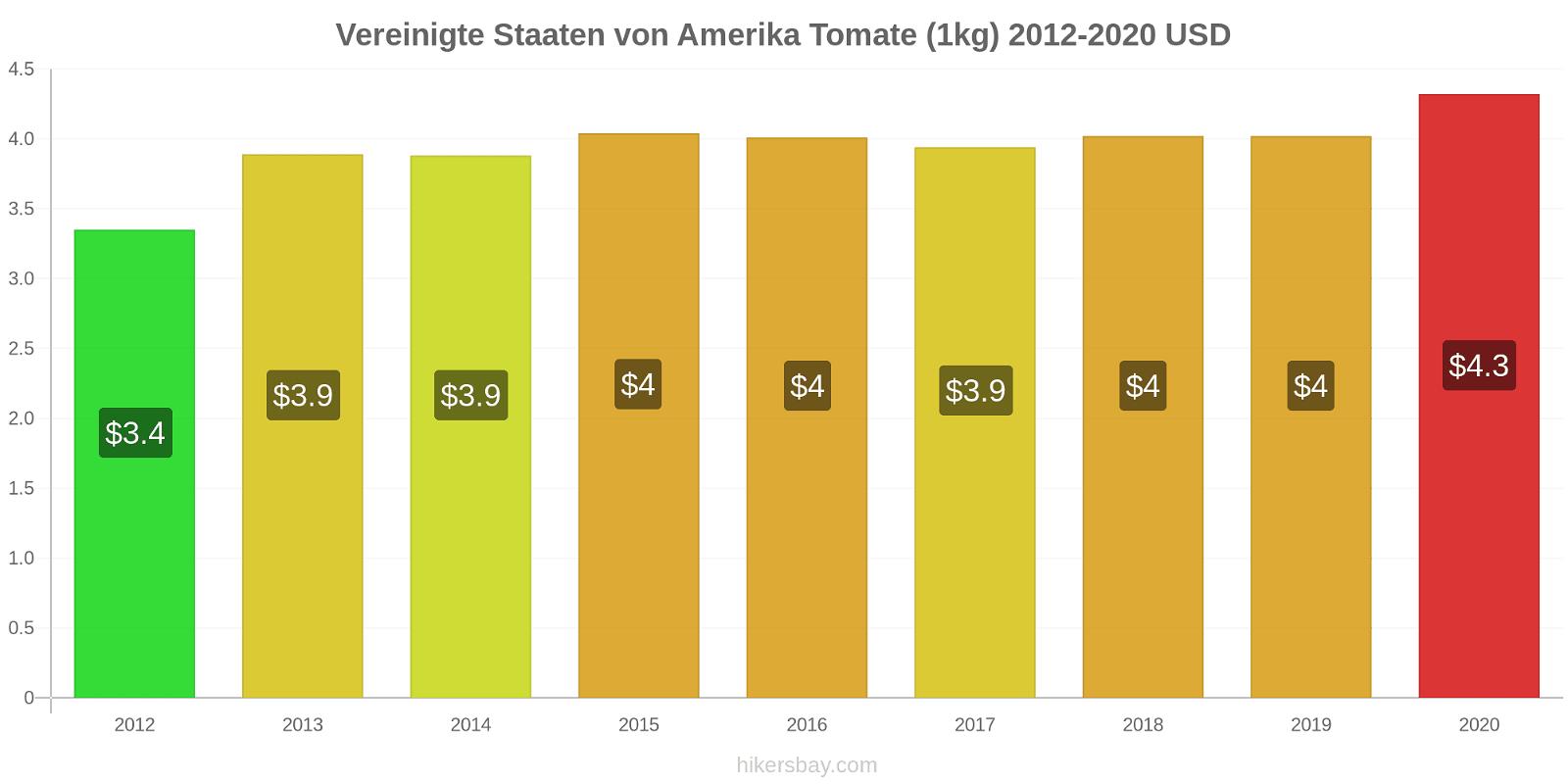 Vereinigte Staaten von Amerika Preisänderungen Tomaten (1kg) hikersbay.com
