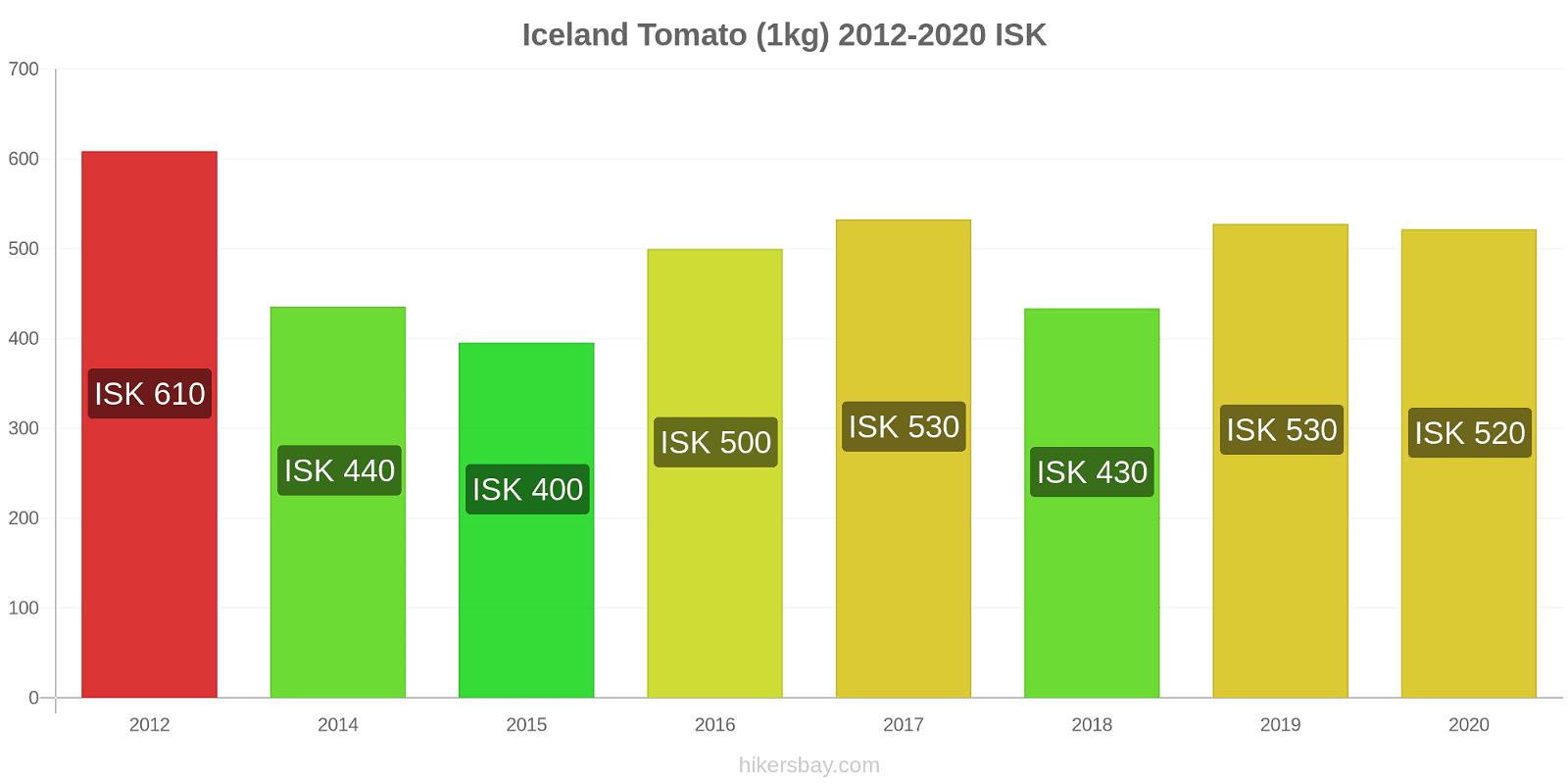 Iceland price changes Tomato (1kg) hikersbay.com