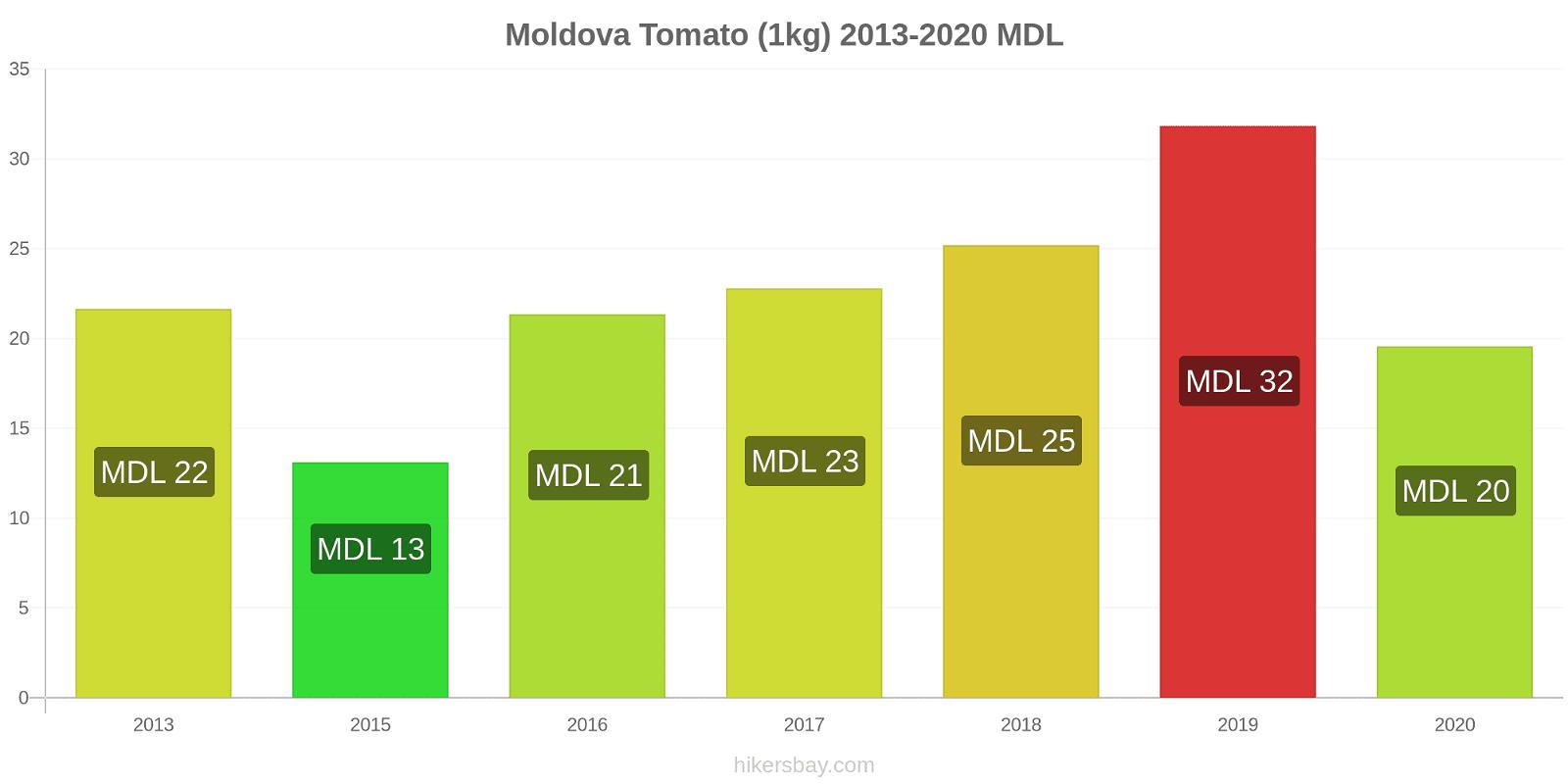 Moldova price changes Tomato (1kg) hikersbay.com