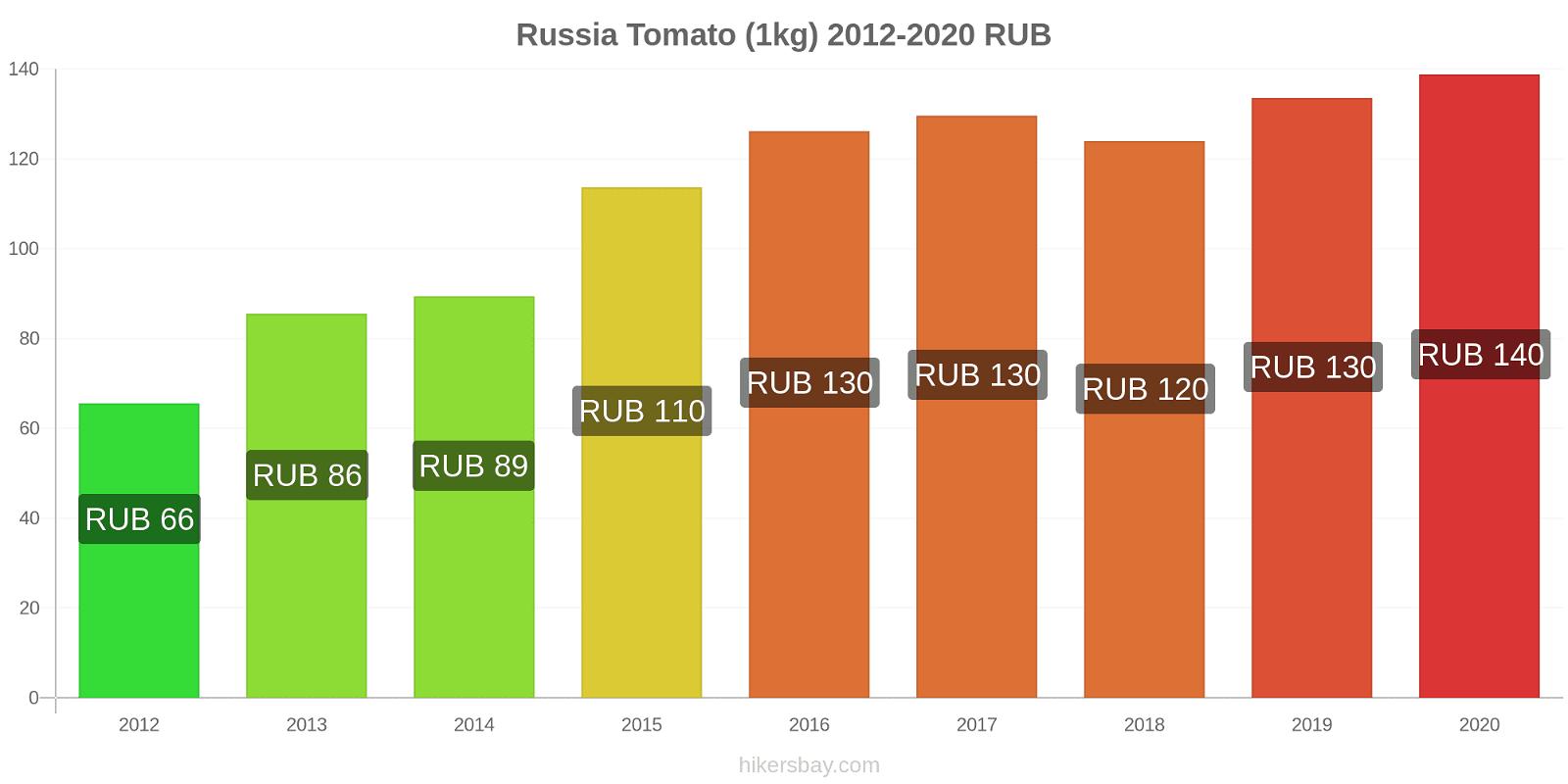 Russia price changes Tomato (1kg) hikersbay.com
