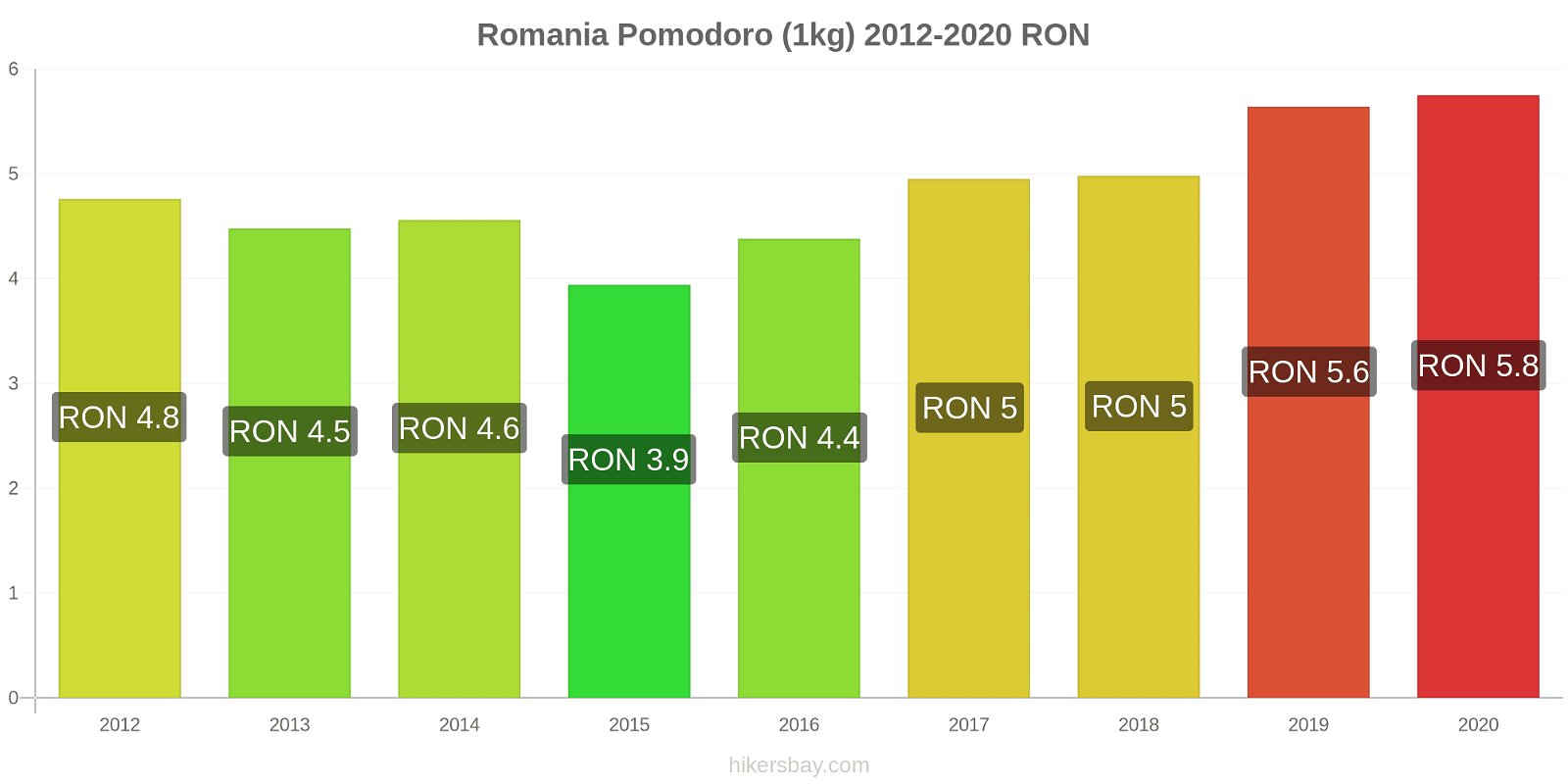 Romania variazioni di prezzo Pomodoro (1kg) hikersbay.com