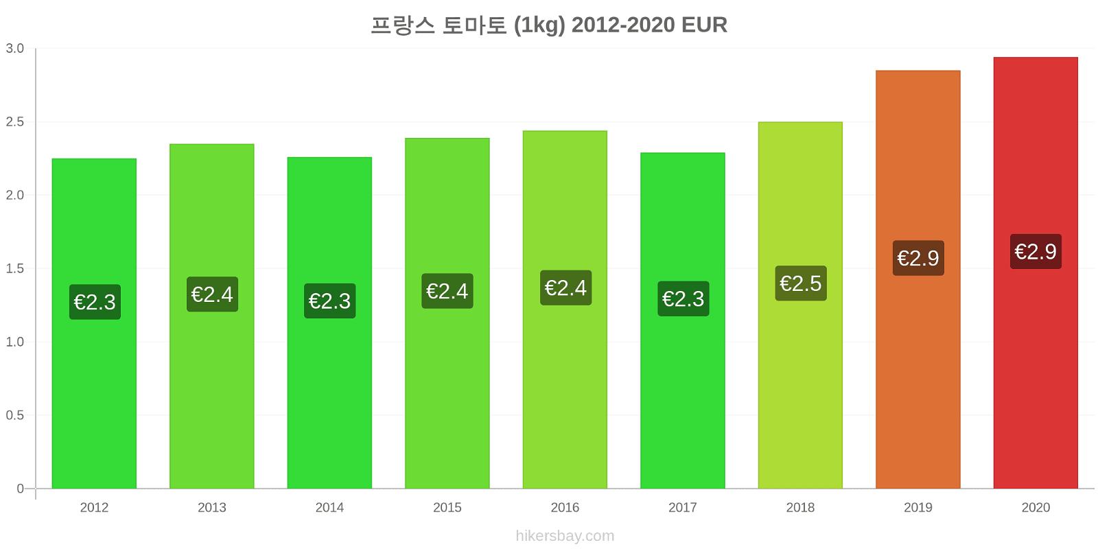 프랑스 가격 변경 토마토 (1kg) hikersbay.com