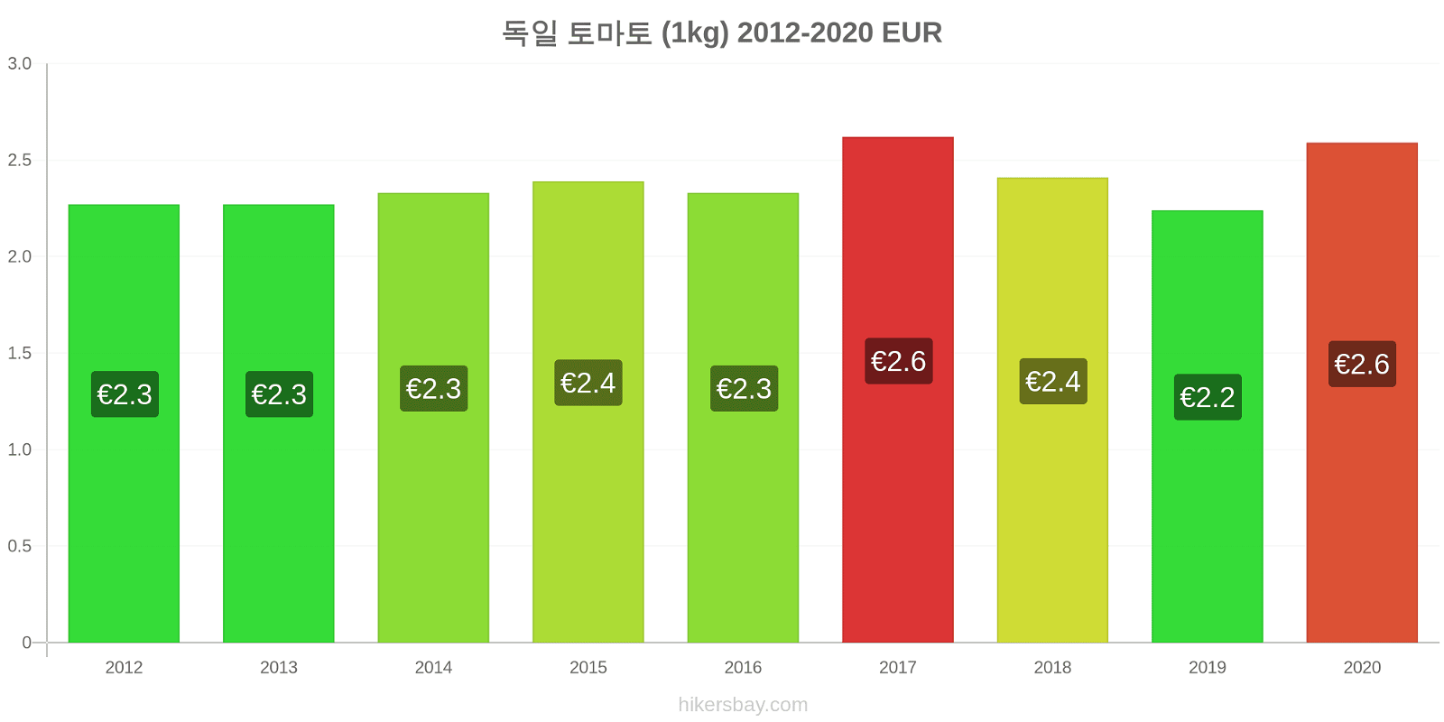 독일 가격 변경 토마토 (1kg) hikersbay.com