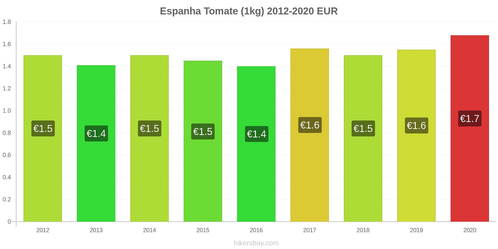 Espanha variação de preço Tomate (1kg) hikersbay.com