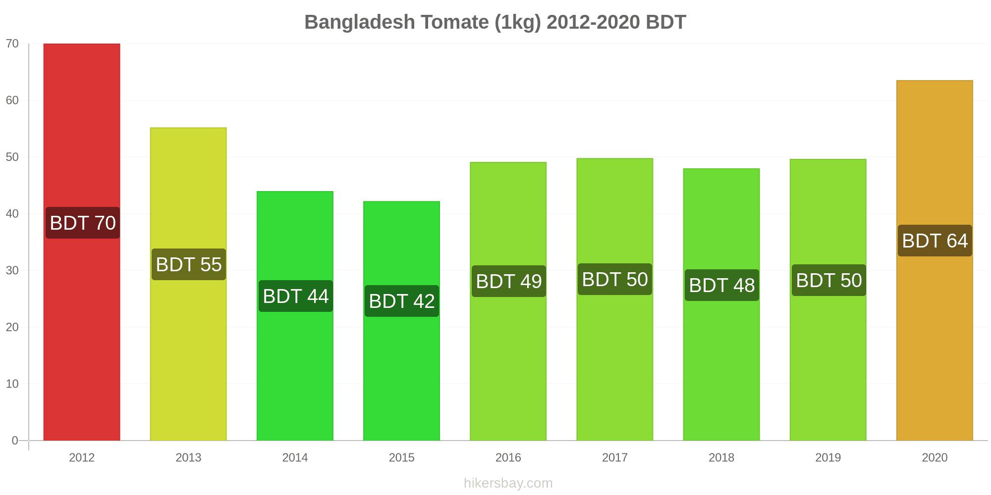 vlcc taxe de pierdere în greutate în bangladesh)