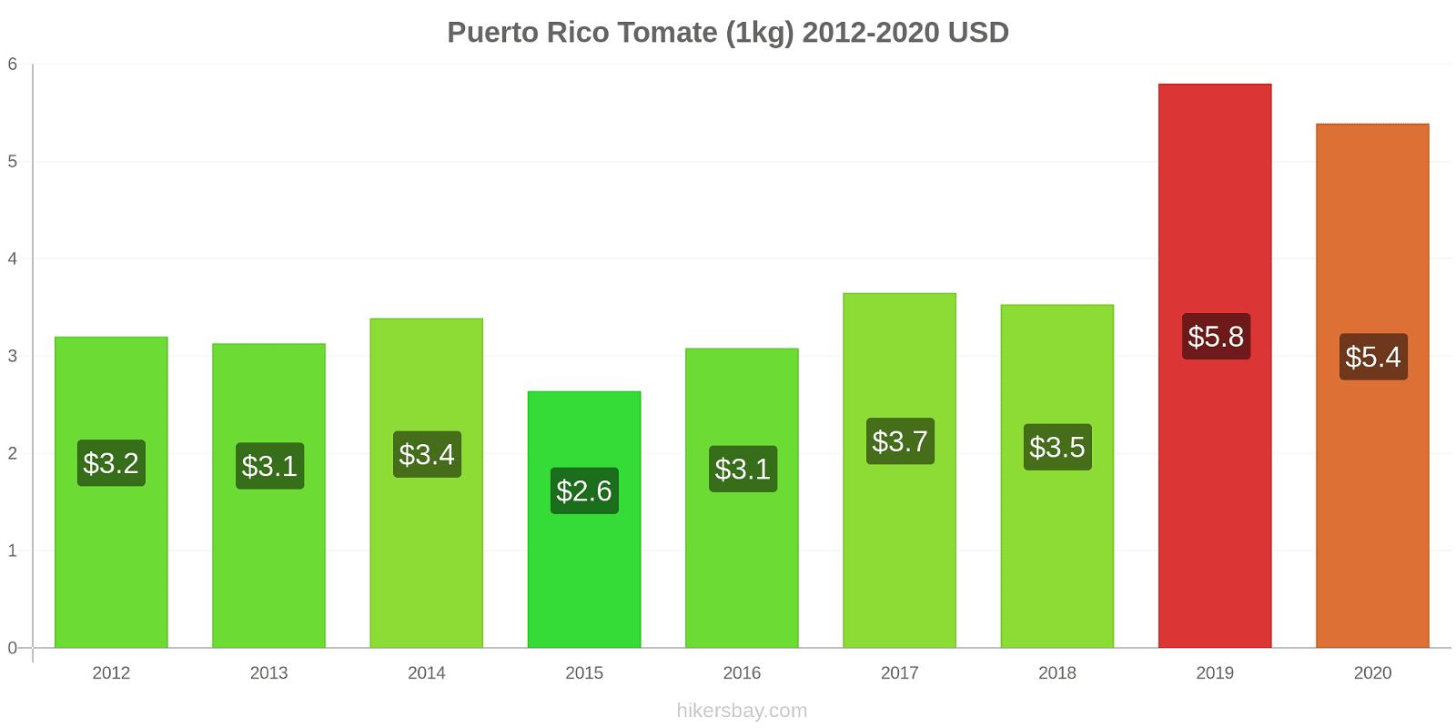 Puerto Rico modificări de preț Tomate (1kg) hikersbay.com