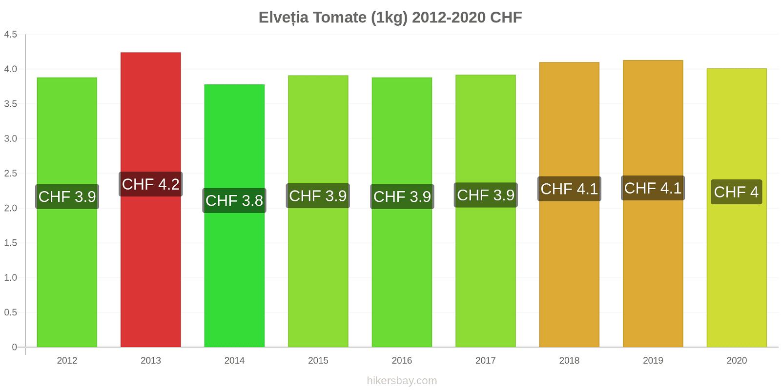 Elveția modificări de preț Tomate (1kg) hikersbay.com