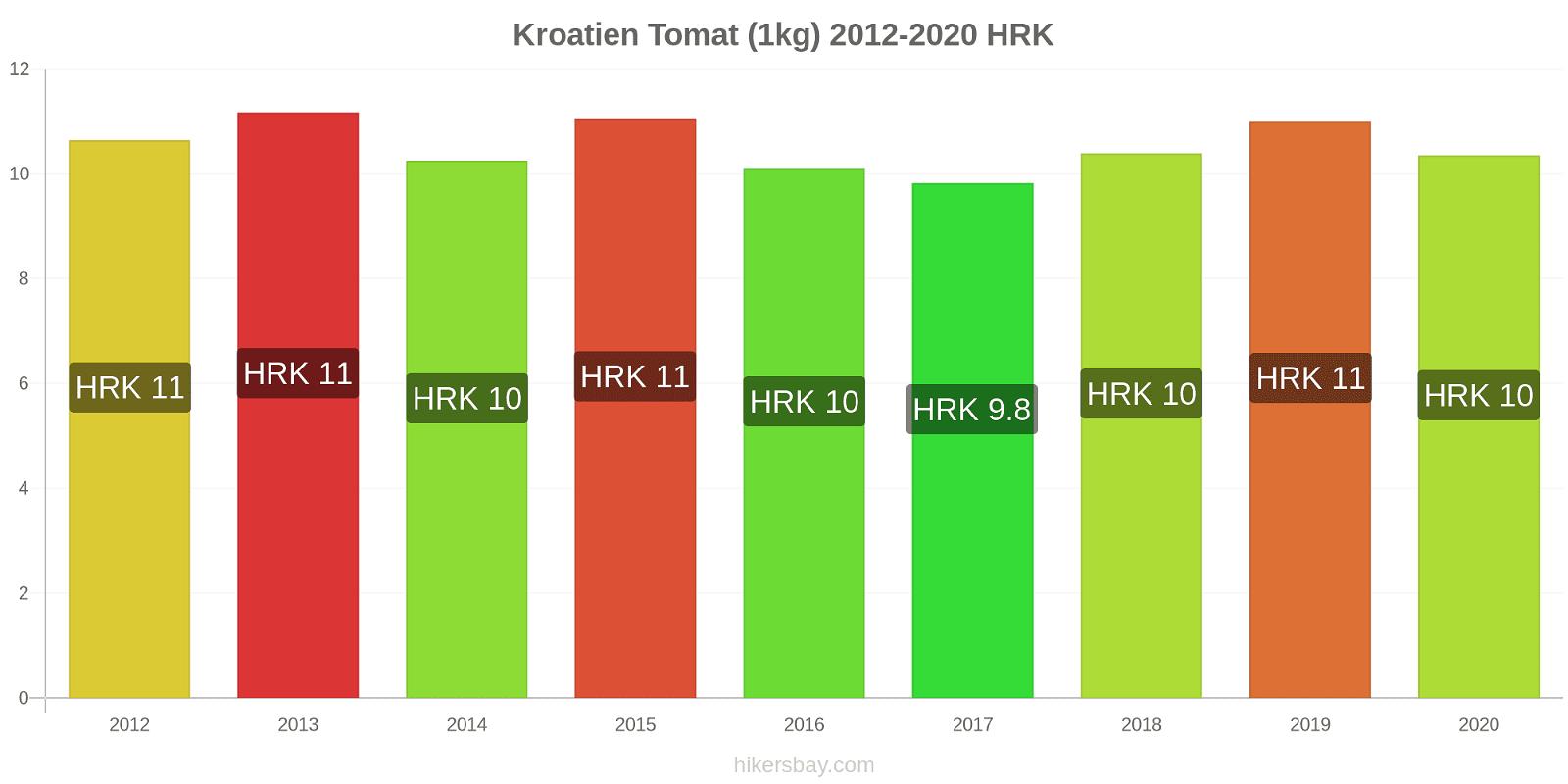Kroatien prisförändringar Tomat (1kg) hikersbay.com