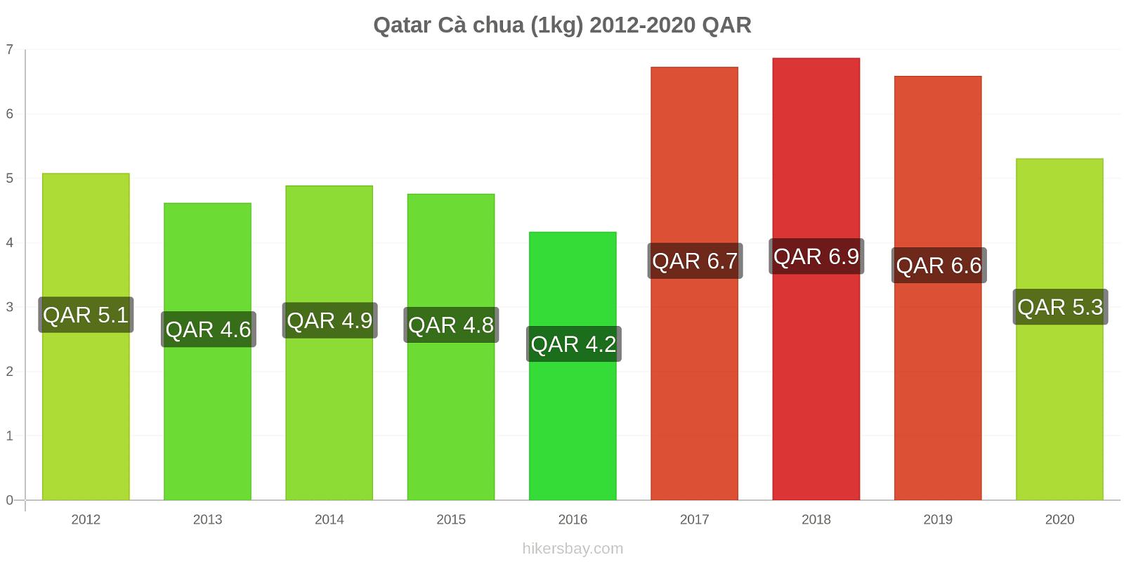 Qatar thay đổi giá Cà chua (1kg) hikersbay.com