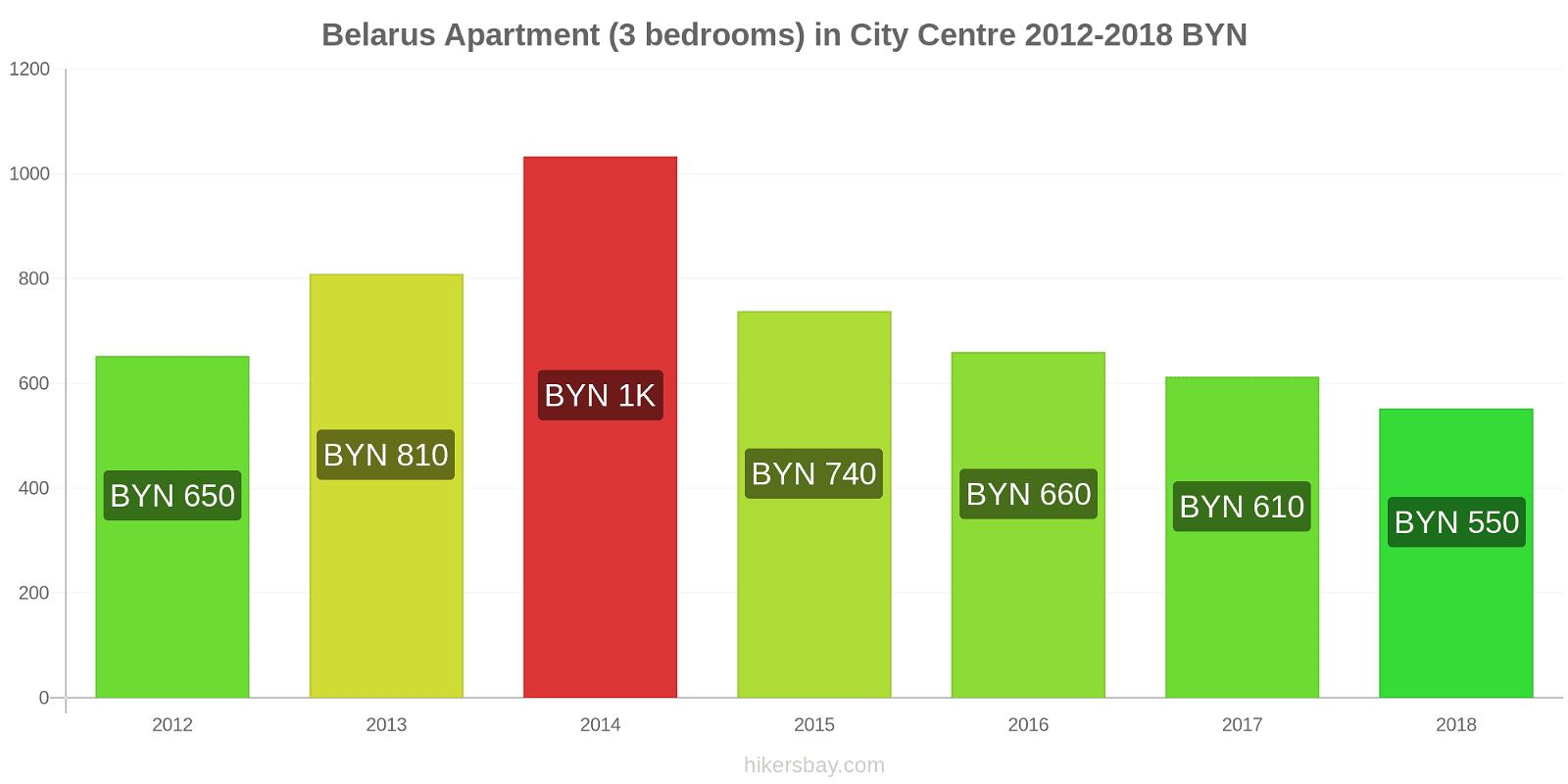 Belarus price changes Apartment (3 bedrooms) in City Centre hikersbay.com