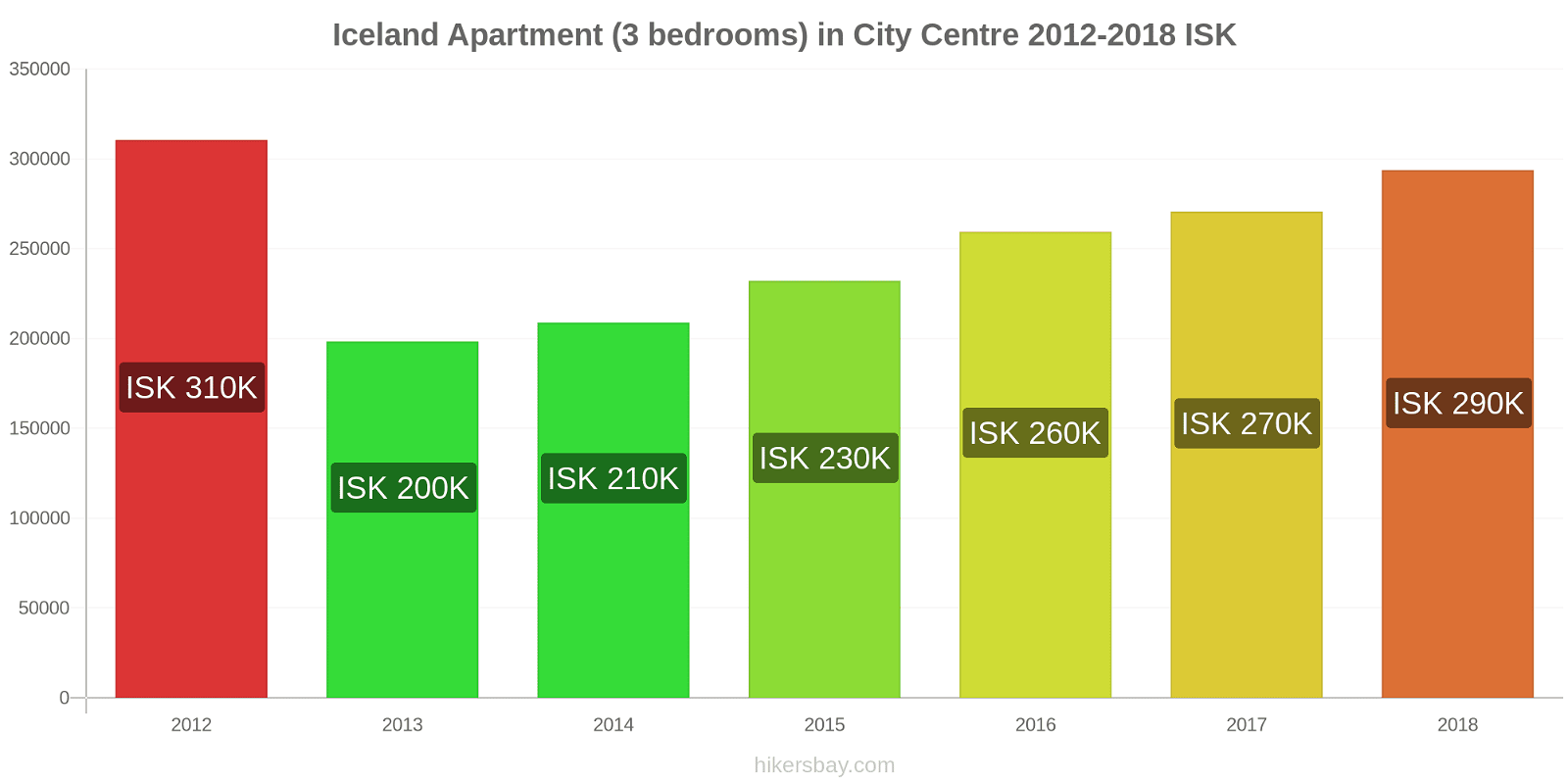 Iceland price changes Apartment (3 bedrooms) in City Centre hikersbay.com