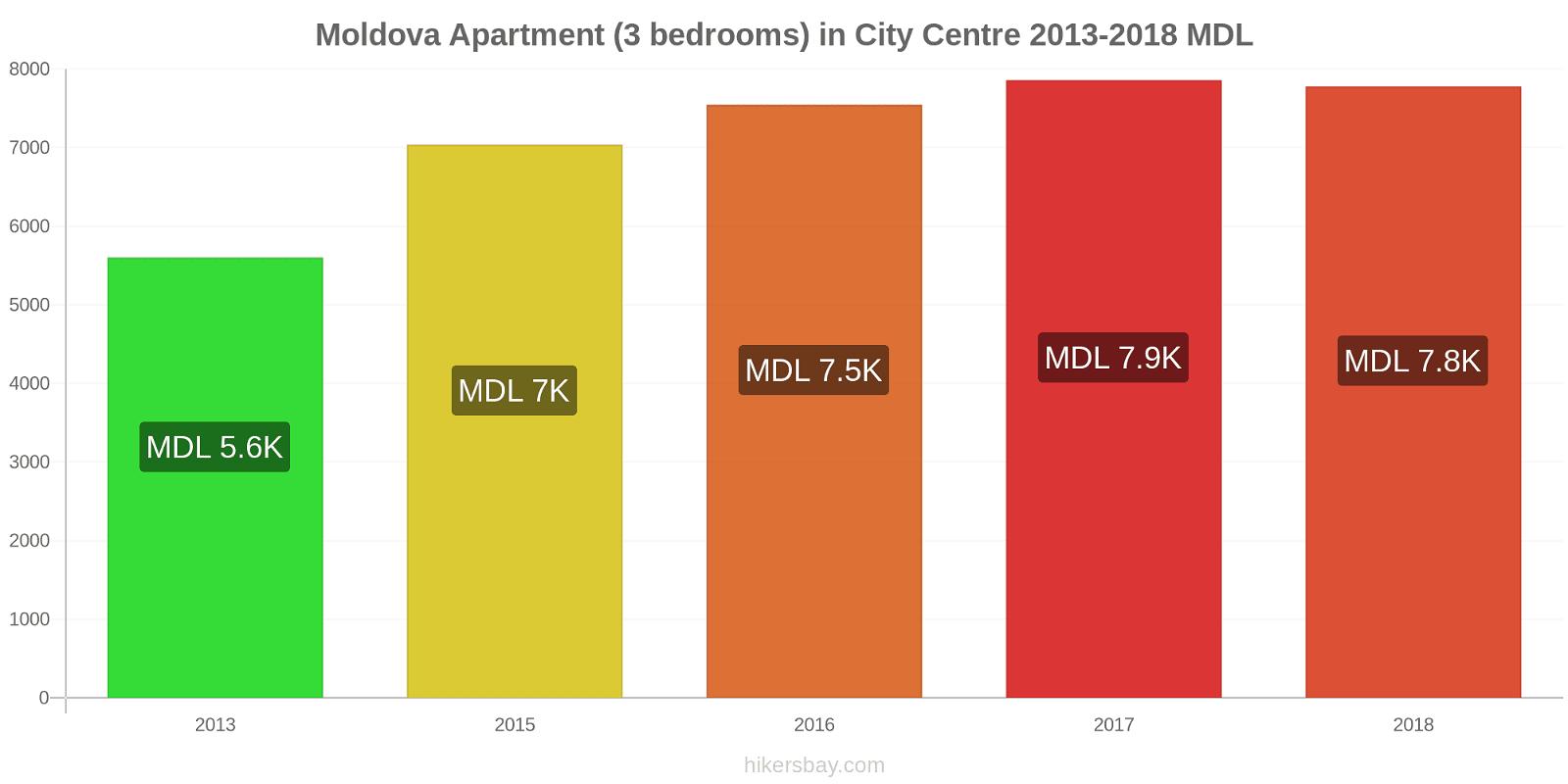 Moldova price changes Apartment (3 bedrooms) in City Centre hikersbay.com