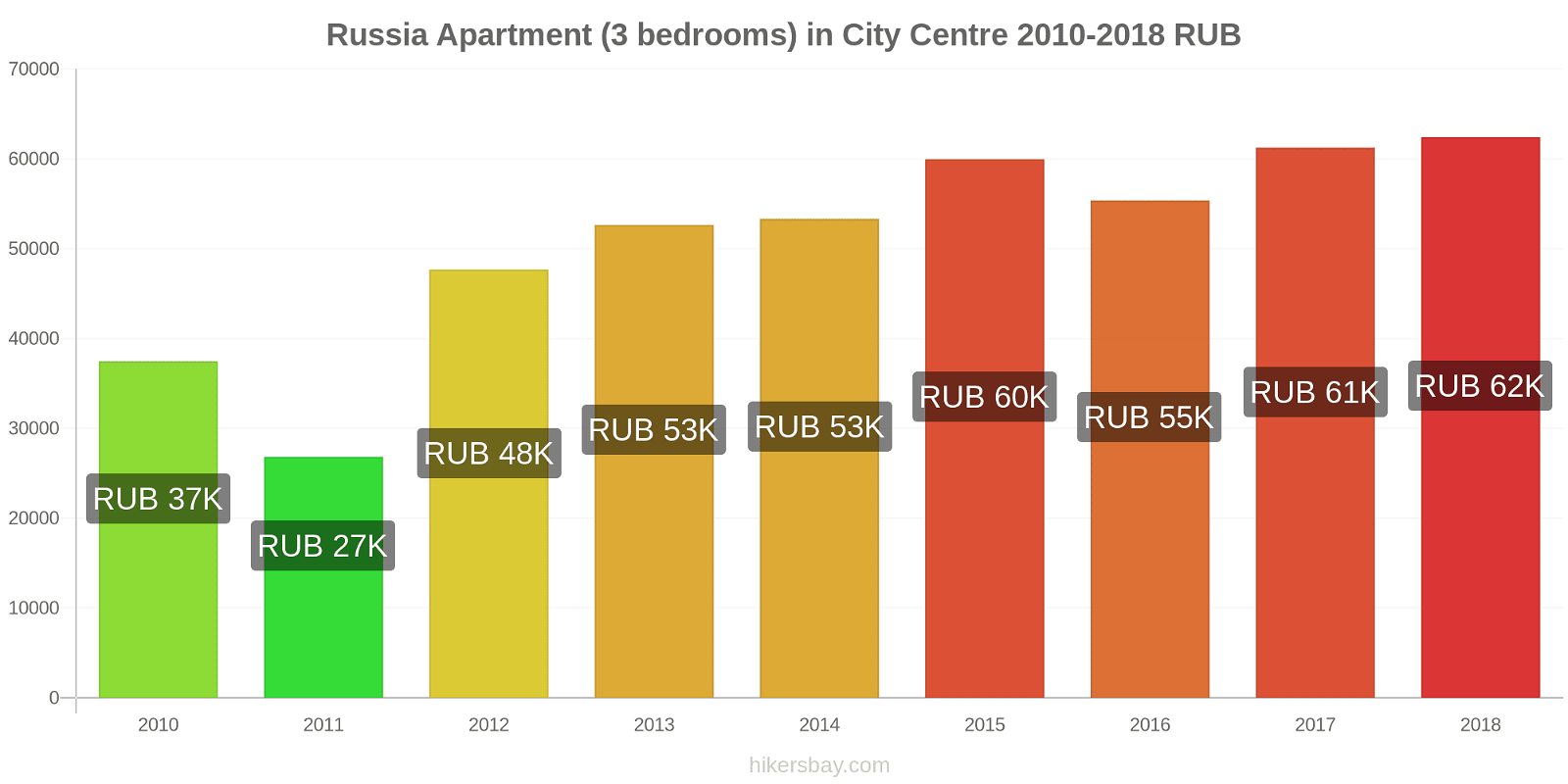 Russia price changes Apartment (3 bedrooms) in City Centre hikersbay.com