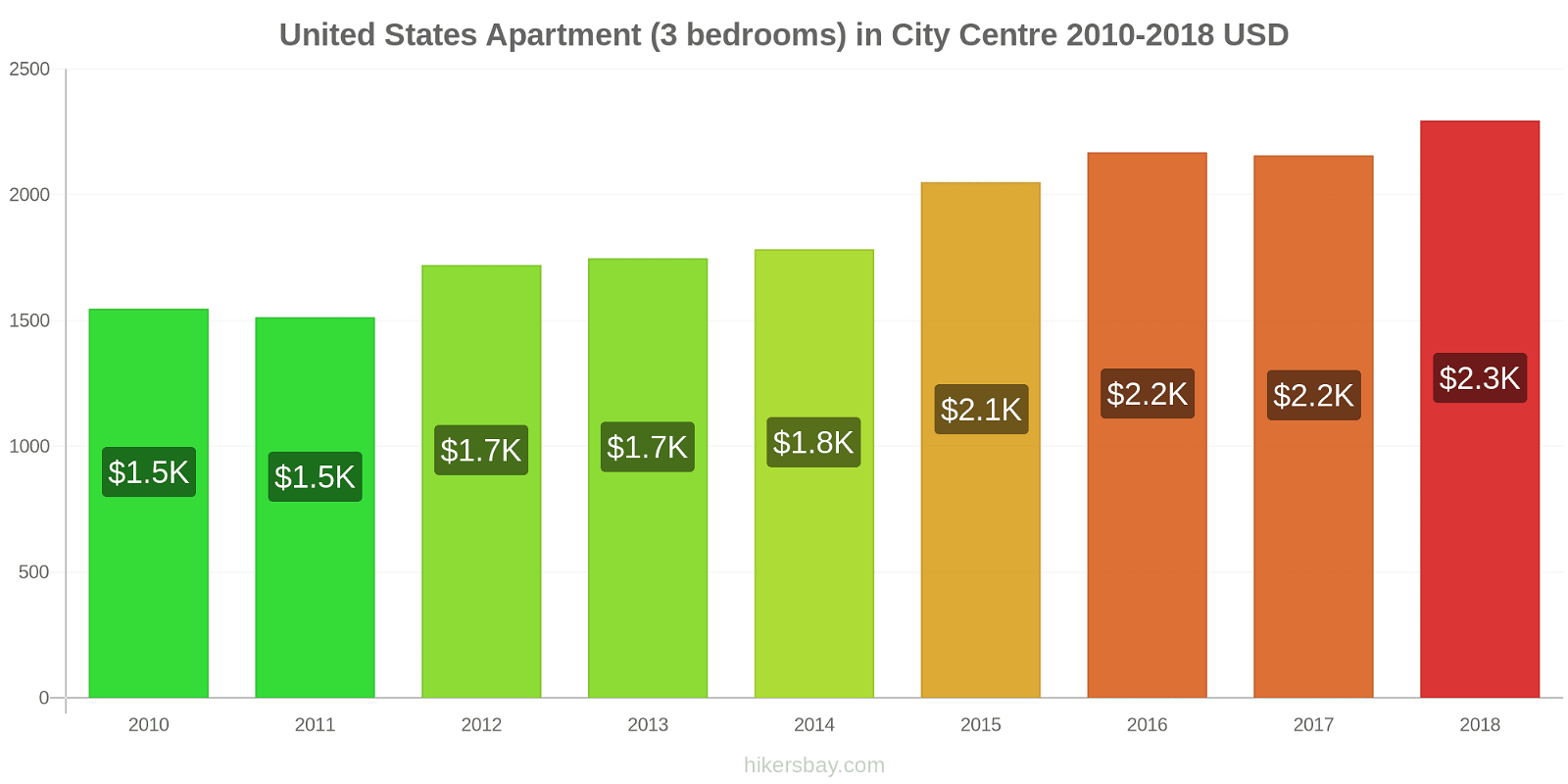 United States price changes Apartment (3 bedrooms) in City Centre hikersbay.com