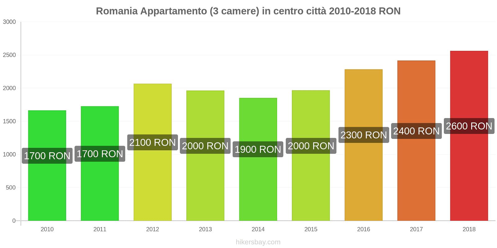 Romania variazioni di prezzo Appartamento (3 camere) in centro città hikersbay.com