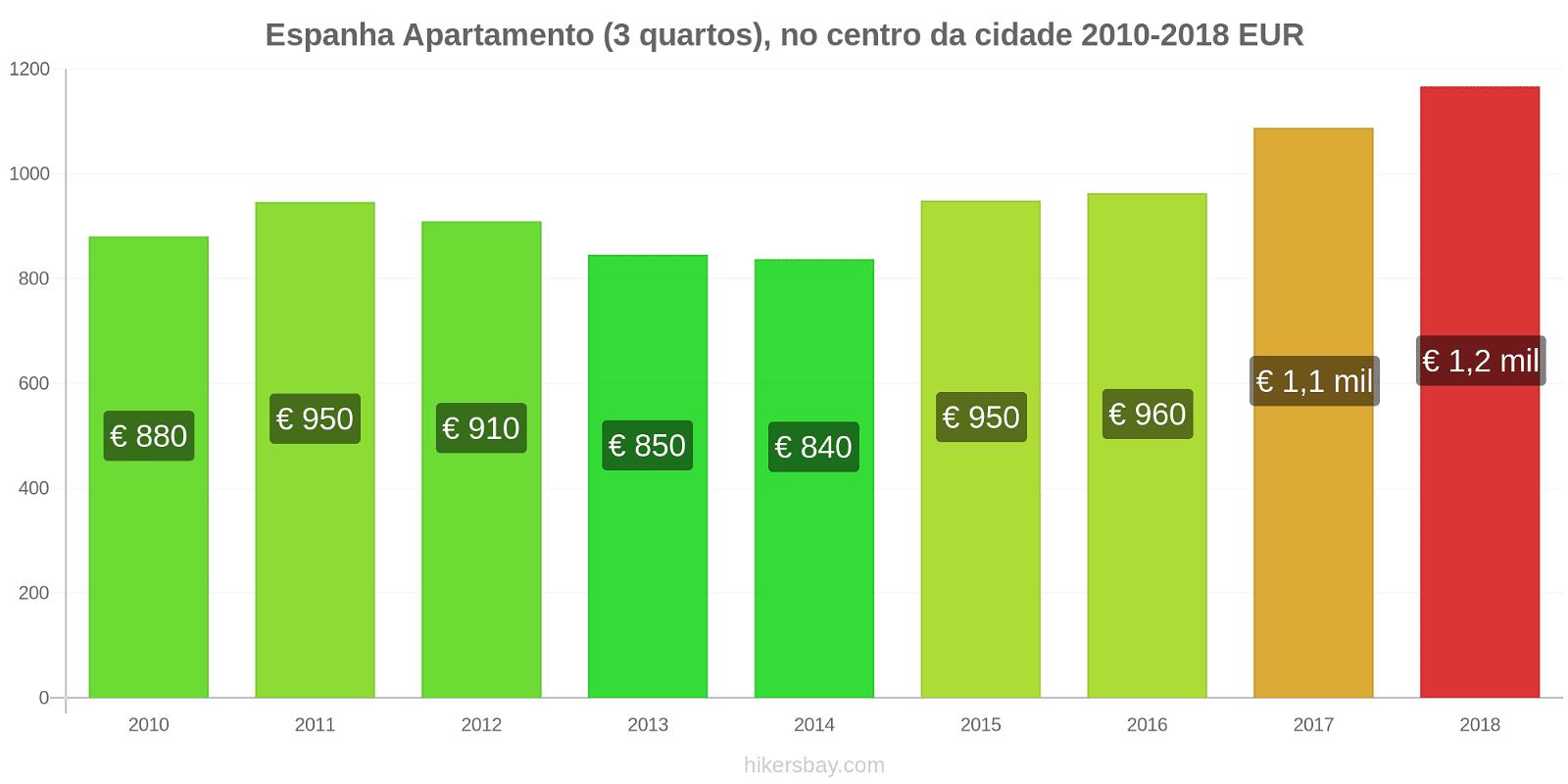 Espanha variação de preço Apartamento (3 quartos), no centro da cidade hikersbay.com