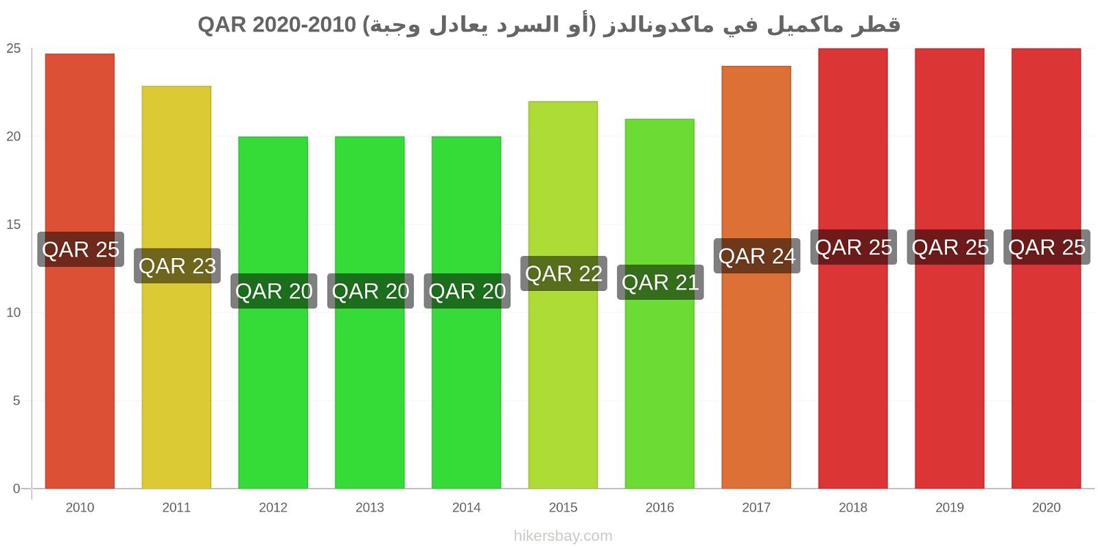 قطر تغيرات السعر ماكميل في ماكدونالدز (أو السرد يعادل وجبة) hikersbay.com
