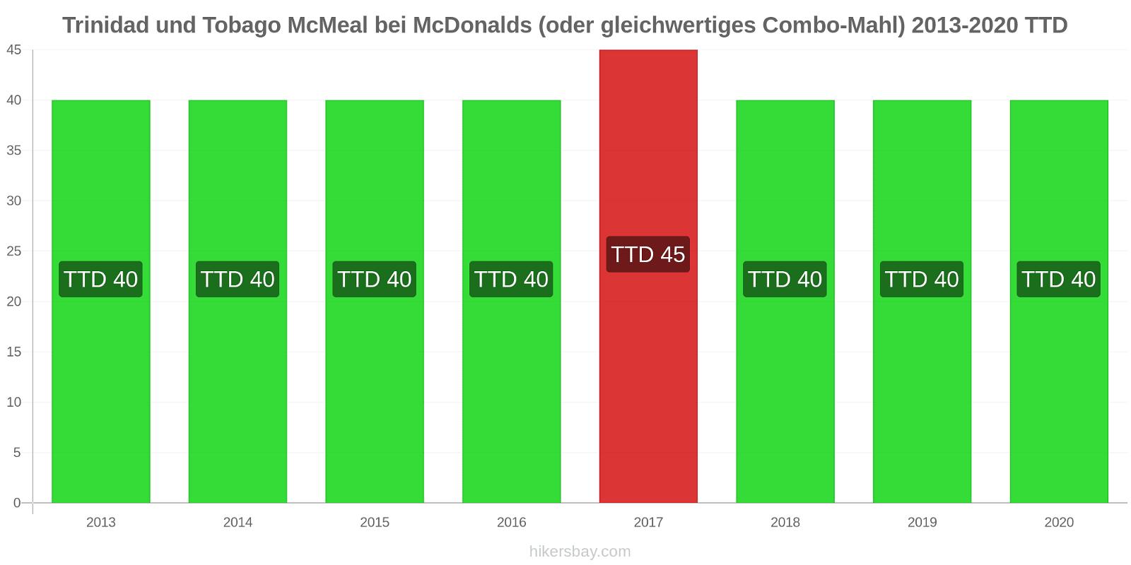 Trinidad und Tobago Preisänderungen McMeal bei McDonalds (oder gleichwertige Combo Meal) hikersbay.com
