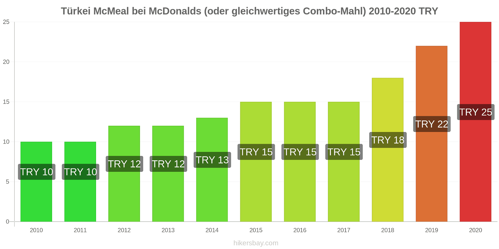 Türkei Preisänderungen McMeal bei McDonalds (oder gleichwertige Combo Meal) hikersbay.com