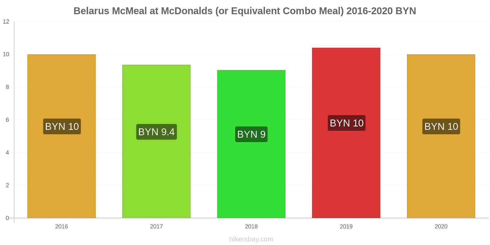 Belarus price changes McMeal at McDonalds (or Equivalent Combo Meal) hikersbay.com