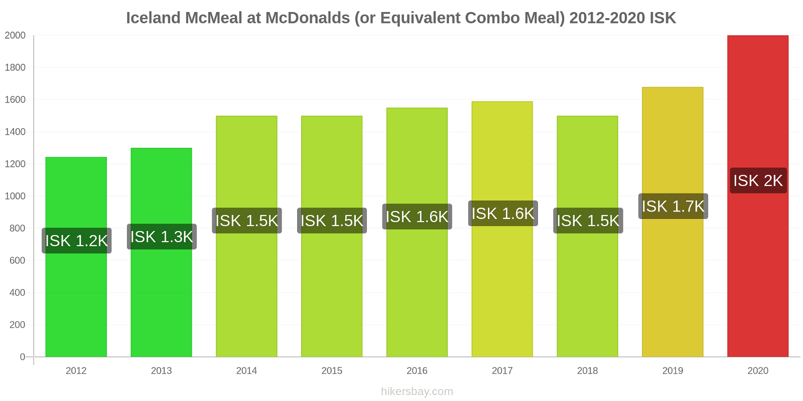Iceland price changes McMeal at McDonalds (or Equivalent Combo Meal) hikersbay.com