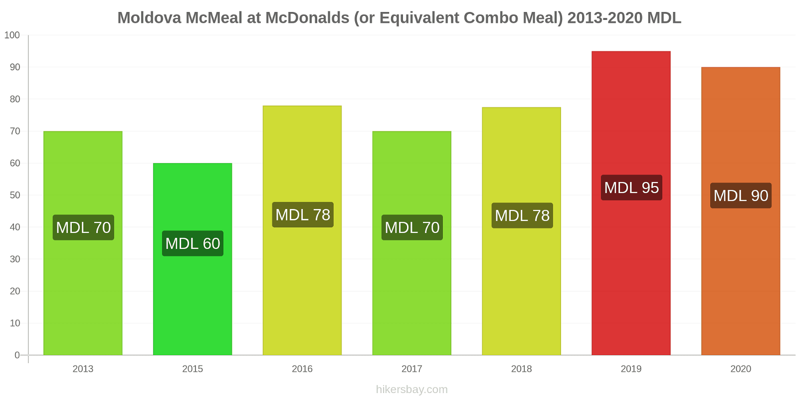 Moldova price changes McMeal at McDonalds (or Equivalent Combo Meal) hikersbay.com