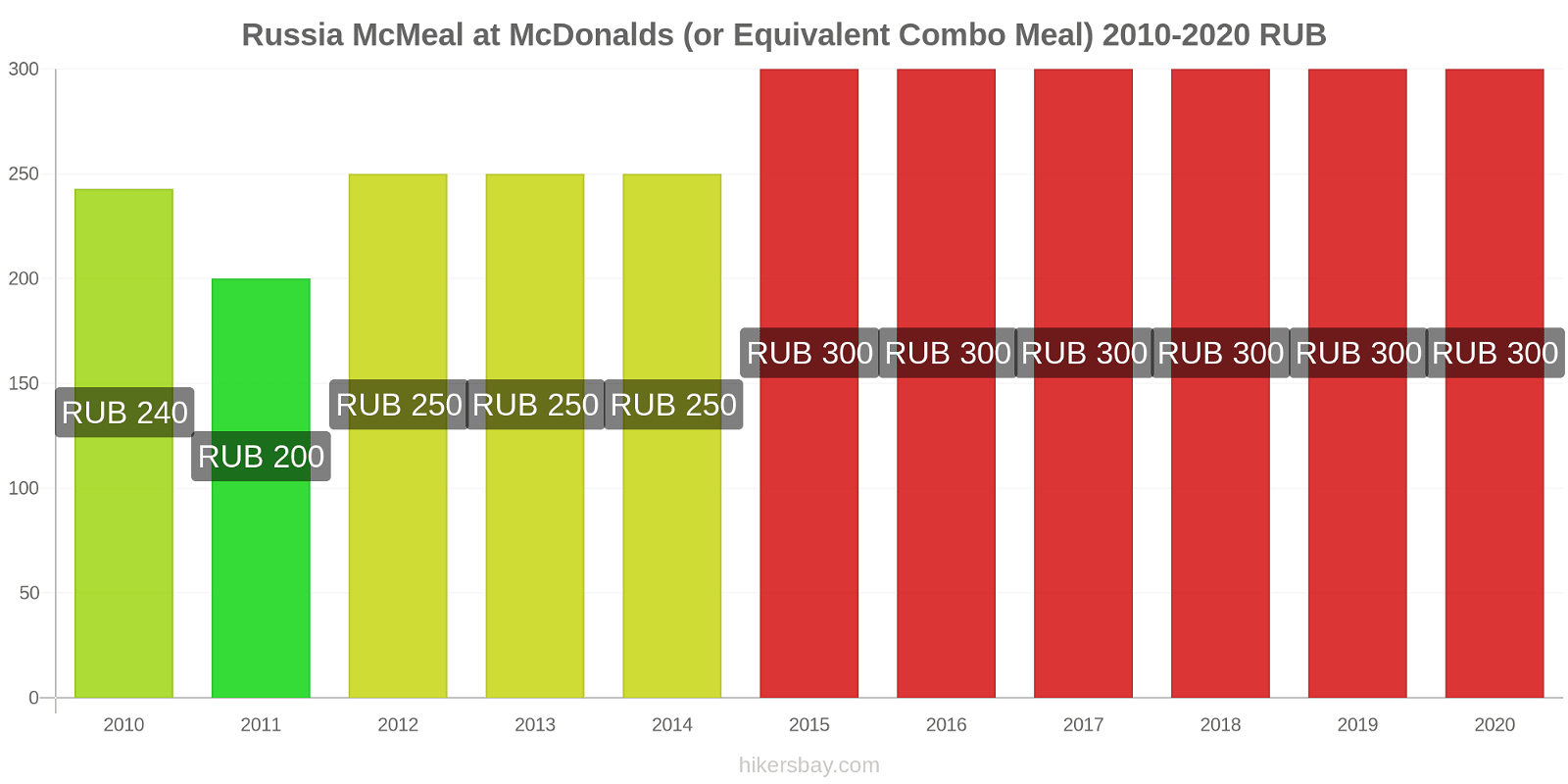 Russia price changes McMeal at McDonalds (or Equivalent Combo Meal) hikersbay.com