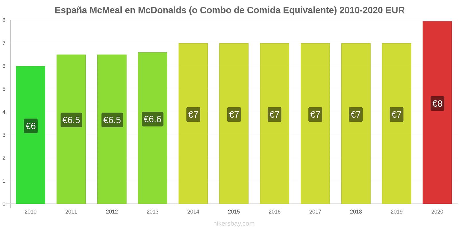 España cambios de precios McMeal en McDonalds (o menú equivalente) hikersbay.com
